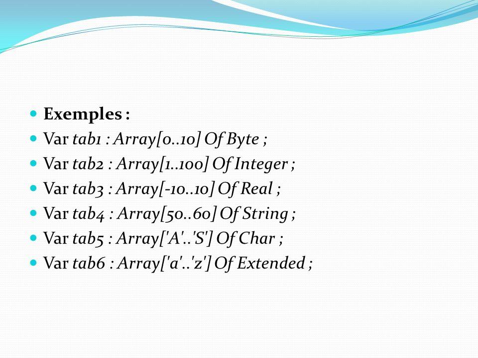Exemples : Var tab1 : Array[0..10] Of Byte ; Var tab2 : Array[1..100] Of Integer ; Var tab3 : Array[-10..10] Of Real ;